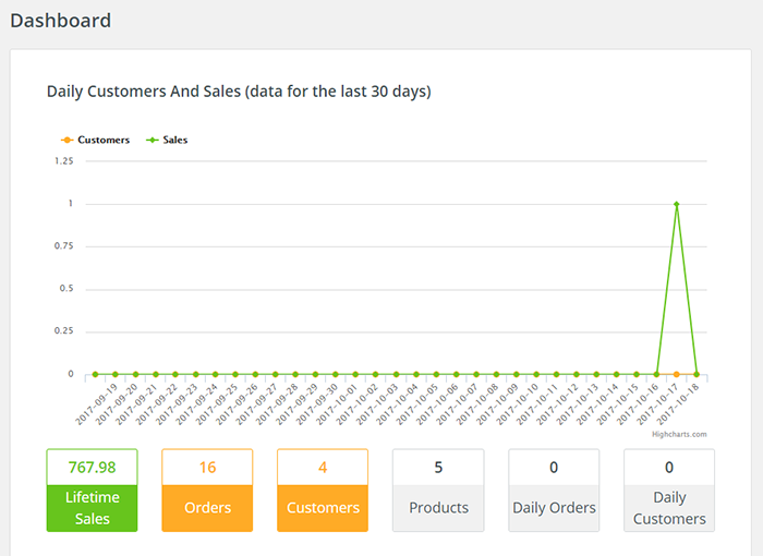 Shop Plugin Dashboard