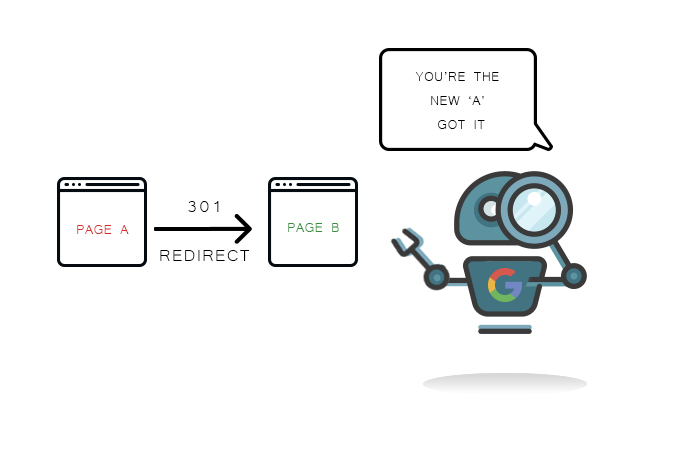 SEO Optimization guide 301 redirect for serch bot